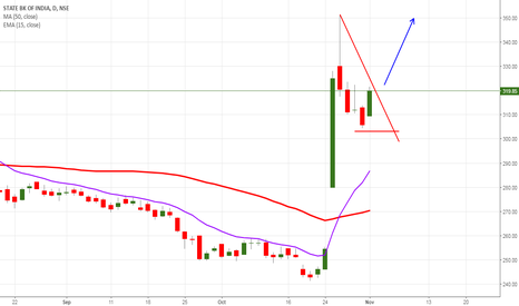 SBIN: #SBI STRONG BUY SETUP BUY AT - 322