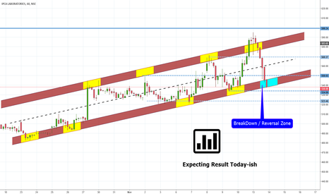 IPCALAB: IPCA LAB  Channel Breakout