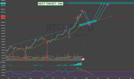 BTCUSD: BITCOIN, NEXT TARGET 38K. 5th wave on it's way.