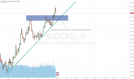 AUDCAD: Aussie/Canadian Movement Incoming