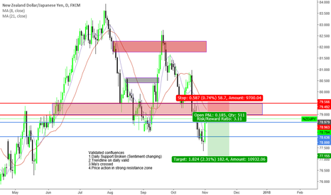 "NZDJPY: ""Trade what you see not what you think"" Bearish Sentiment"