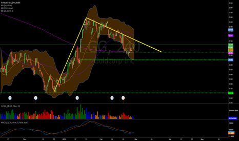 GG: Descending Triangle or Polo Pattern??
