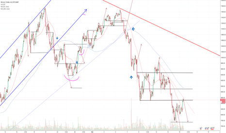 BTCUSD: BTC:USD 1 hour chart DAILY UPDATE (day 23)