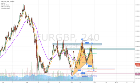 EURGBP: EURGBP potential bullish Gartley pattern