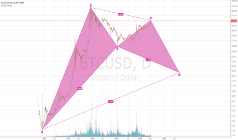 BTCUSD: Bitcoin gartley formation