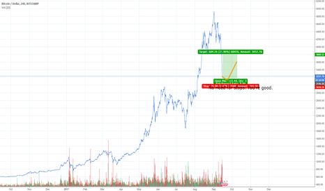 BTCUSD: No need for stops.