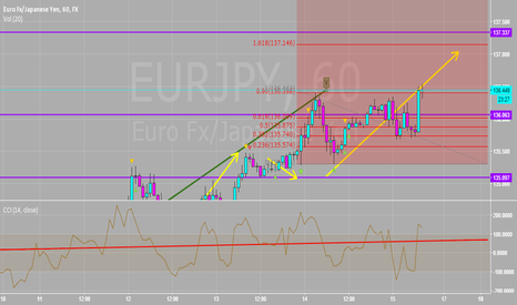 EURJPY: Closed All Longs In The 136.49 Area