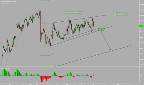 DXY: DXY USDOLLAR INDEX FINALLY MORE DOWNSIDE ?