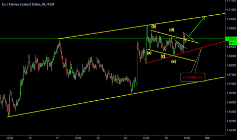 EURNZD: MORE UP