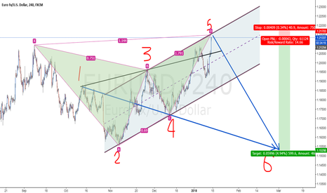 EURUSD: anti shark & wolfe pattern