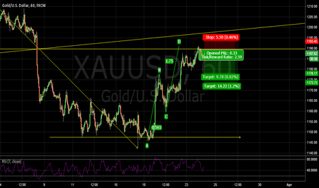 XAUUSD: short at resistance and abcd pattren