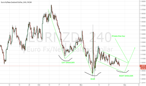 EURNZD: EURNZD - LOOKING FOR BUY SOON