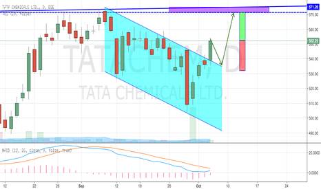 TATACHEM: Tata Chemical - Channel Breakout