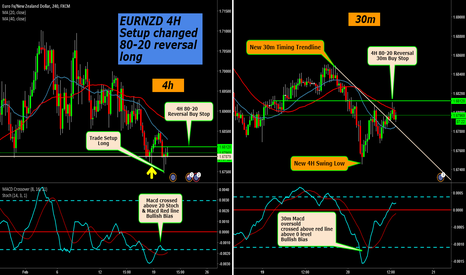 EURNZD: EURNZD 4H New Trade Setup - RSI 80-20 Reversal Long