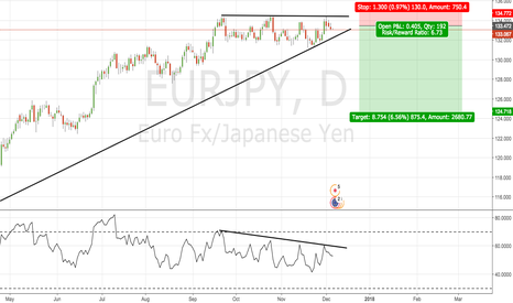 EURJPY: EURJPY Bears on the trigger ?!