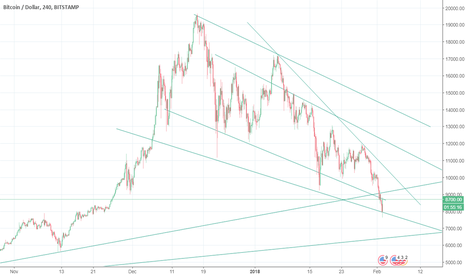 BTCUSD: Crypto Crash