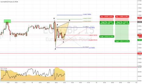 EURGBP: EUR/GBP: Potential Gartley (15m Chart)