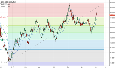 GOLD: Gold Downtrend Due To Economic Events