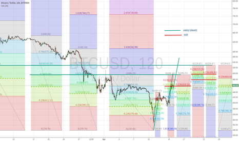 BTCUSD: Going short at ~$496 and ~$530