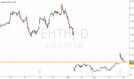 EHTH: Looking for trend reversal