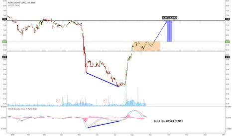 KZ: KZ GOING FOR ONE MORE WAVE UP?