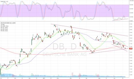 DB: DB oversold