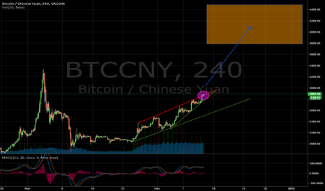 BTCCNY: Bitcoin breaking out uptrend, entering into exponential rise