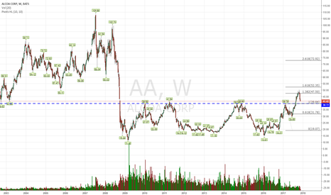AA: Next buy will be at 41 and then 40 if it gets there