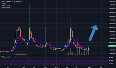 GRCBTC: Gridcoin - Undervalued for long time 580%++ POTENTIAL PROFIT