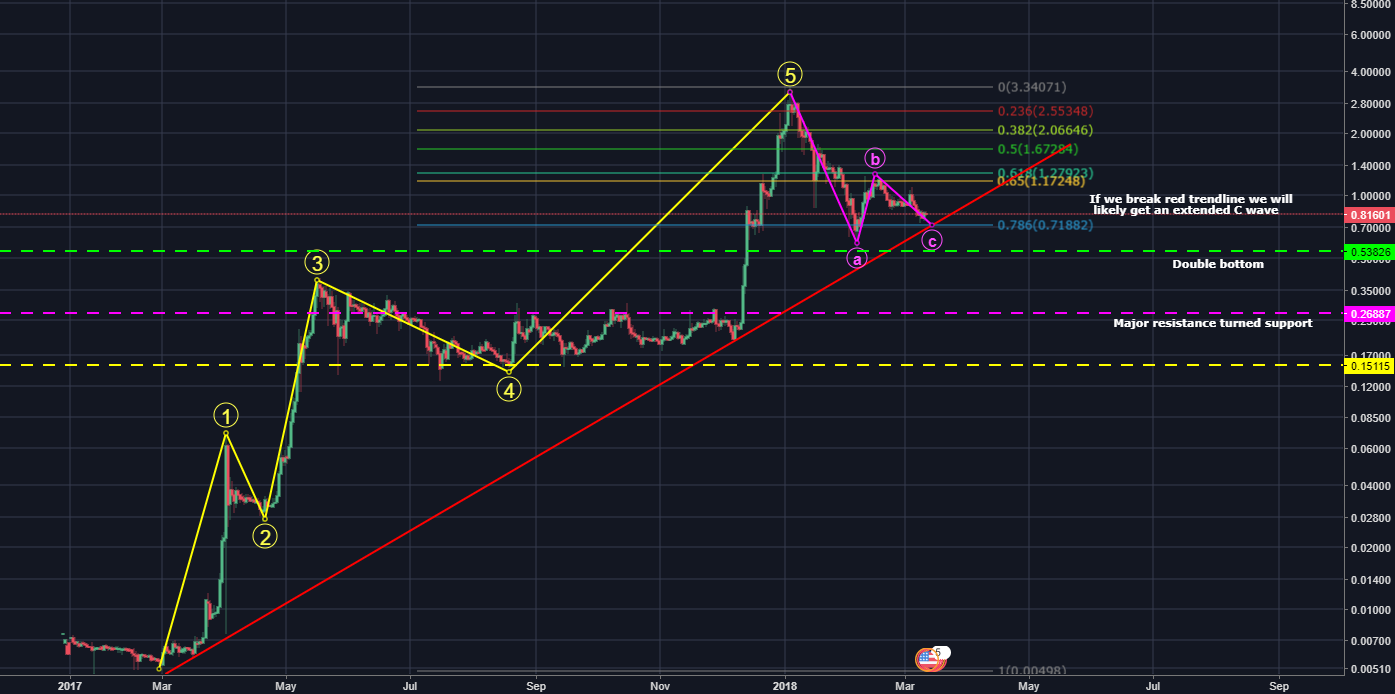 XRP/USD Correction to likely continue