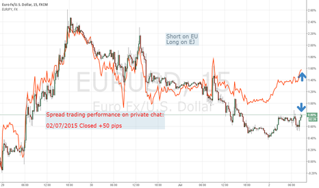 EURUSD: Still long on EJ and short on EU