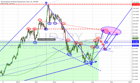 AUDJPY: AUD/JPY Carry Trade ideas for the rest of the year
