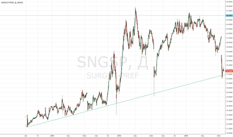 SNGSP: Покупаем Сургут преф