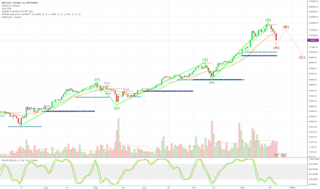 BTCUSD: BTC might fall to $9700 according to Elliott's Waves