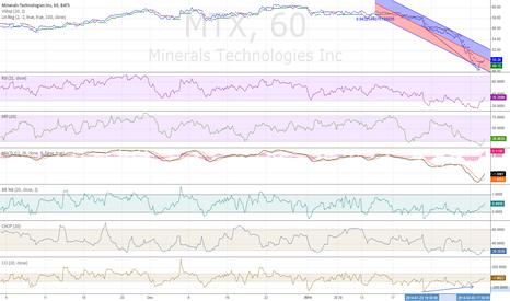 MTX: possible bullish divergence
