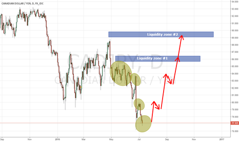 CADJPY: CAD/JPY Buyers Profile