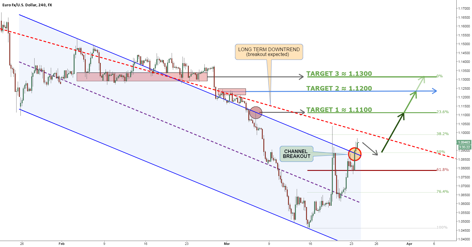 EURUSD FACING NO RESISTANCE