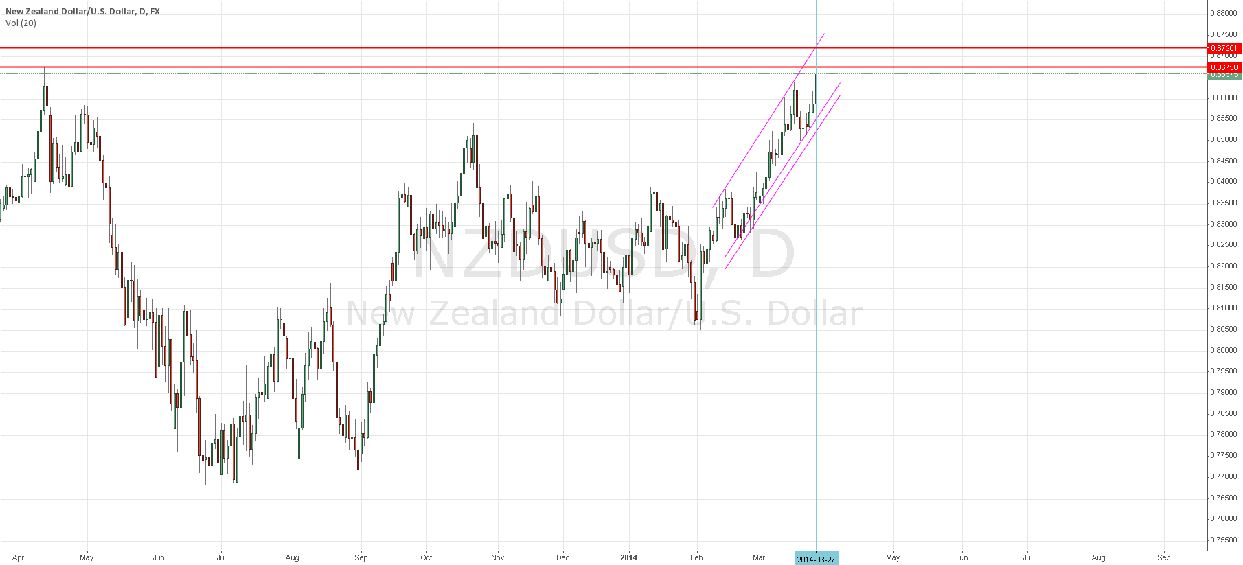 NZD/USD may overshoot to 0.8720 before dropping