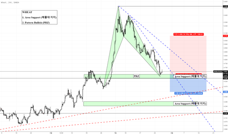 WHEATUSD: WHEAT (밀) Bullish Pattern (매수패턴 진행형) Area Support ( 매물대 지지)