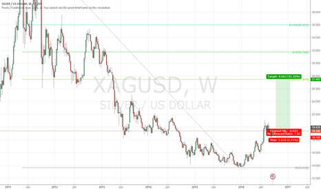 XAGUSD: XAGUSD buliish weekly candle and probable TP???