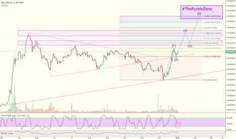 PIVXBTC: PIVX Trading Idea & 2018 Price Projection