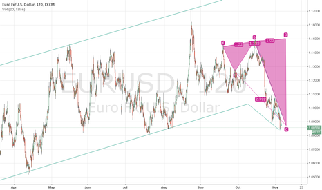EURUSD: Forex:EUR/USD