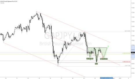 GBPJPY: GBPJPY Right Shoulder