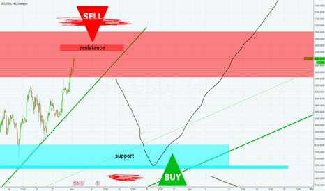 BTCUSD: Bitcoin • SELL STRONG RESISTANCE