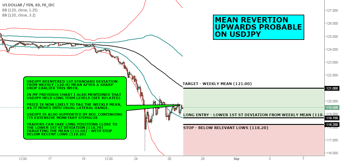 FX CHART OF THE DAY: MEAN REVERTION UPWARDS PROBABLE USDJPY