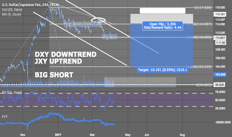USDJPY: USDJPY SHORT - TRADE ACTIVE SINCE 114