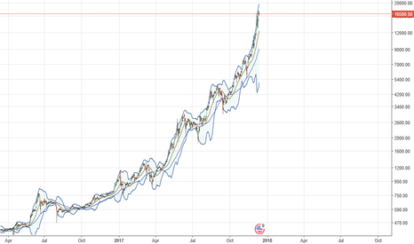 BTCUSD: Bitcoin: How to spot a bubble