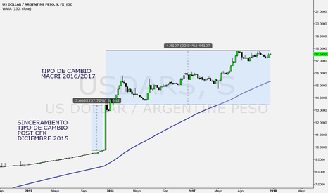 USDARS: Dolar peso ARG