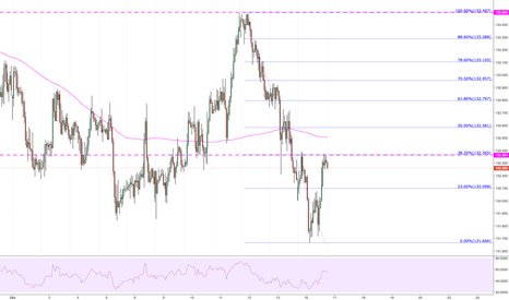 EURJPY: For now seems to have found reistance