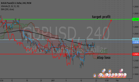 GBPUSD: gbpusd,4 hour time frame possible for uptrend